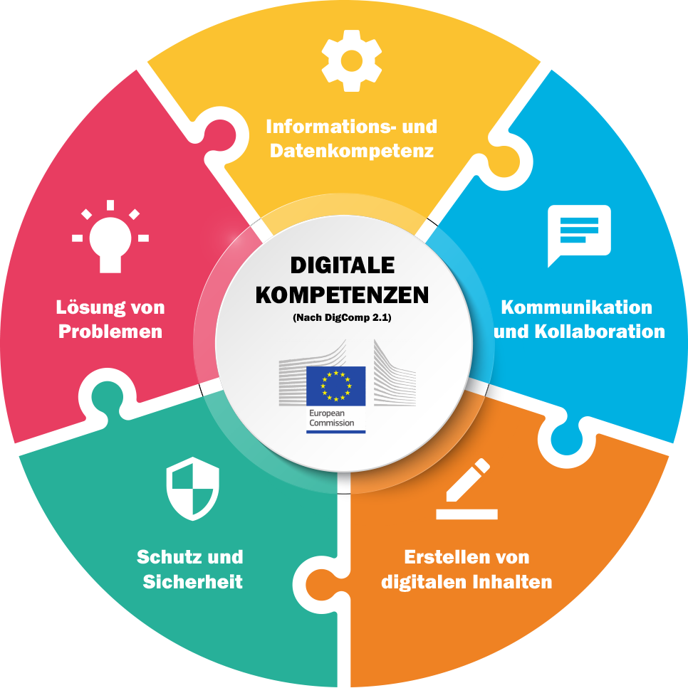 talent digital verwendet Digcomp
